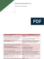 Diferencias Entre La Constitucion Del 81 y Del 91