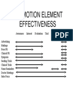 Promotion Element Effectiveness
