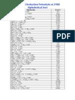 StandardReductionPotentials298KSorted.pdf