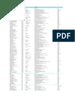 Uae Pharmacies Network List April 2014