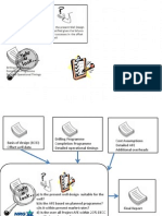 Cost Verification Process Flow Chart