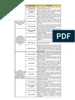 Macroprocesos, Procesos PUCP