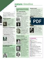 06 British Literature Timeline