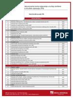 Tabela Za Odredjivanje Isplate Procenta Sume Osiguranja u Slucaju Izvrsenja Hirurskih Operacija (THI)