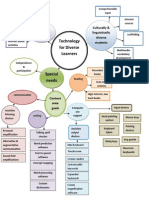 technology for diverse learners concept map
