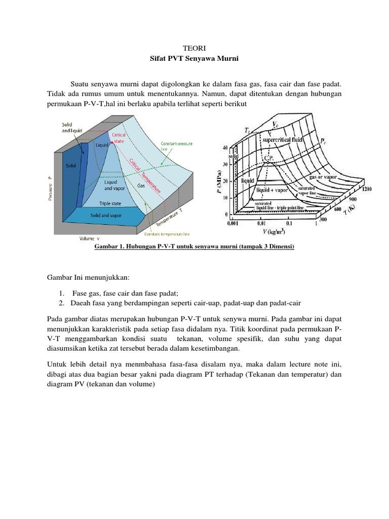 Teori diagram fasa termodinamika fix ccuart Image collections