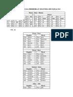 07 - Adjetivos Da Primeira e Segunda Declinação