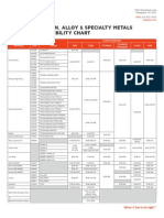 Materials Compatibility Chart