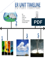 time line forweather project