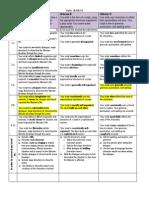 Assessment Rewriting Frankenstein Rubric