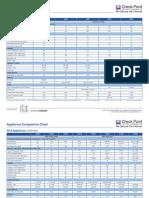 Appliance Comparison Chart