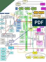 38595925 Mapa Conceptual Relacion de Los Procesos Cognitivos y a Significativo