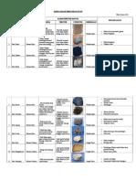 Tabel Karakteristik Batuan
