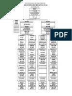 Struktur Organisasi RSUD Dr. Abdul Aziz (Tipe B)