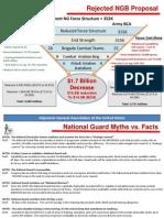 Adjutants-General Association Slides Opposing Army Cuts