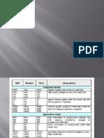 Phil Bank System class presentation