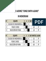 Resultados Rii Torneo de Ajedrez Jorge Smith