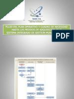 Flujo Del Plan Operativo Institucional Hasta Los Pedidos de Adquisicion en El SIGM
