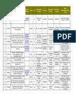 Ist List 2009-10