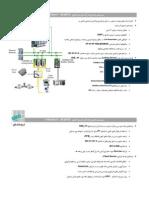 Farineh Fanavar Solutions