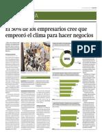 50% Empresarios Cree Que Empeoró Clima de Negocios_Gestión 28-04-2014
