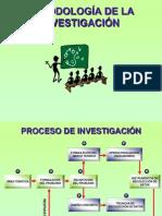 Metodología de Investigacín Diagramas