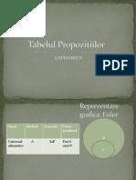Tabel Propozitii Categorice