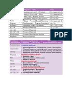 PRINCE2 Manual Additional