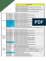 Inovance PLC List