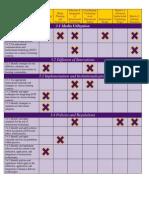 utilization matrix