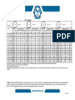 Torque-Tension Chart for Metric Fasteners