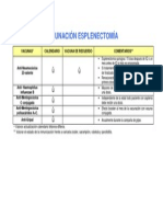 VACUNACION ESPLENECTOMIA
