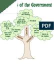branchesofgovernmentsocialstudies