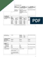 011_Minimum Standards for P.D 975 & B.P 220