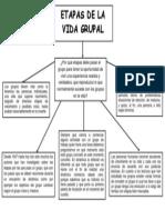 Mapa Conceptual Etapas de La Vida Grupal ETAPAS DE LA VIDA DE UN GRUPO