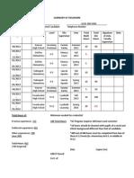 z delgado summary of fieldwork