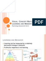 visual conept map of learning and memory
