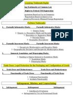 TM Checklist