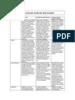 final methods-table