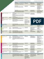 Programs Overview Matrix
