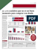 72% Considera No Buen Momento Comprar Con Deuda_Gestión 2-05-2014