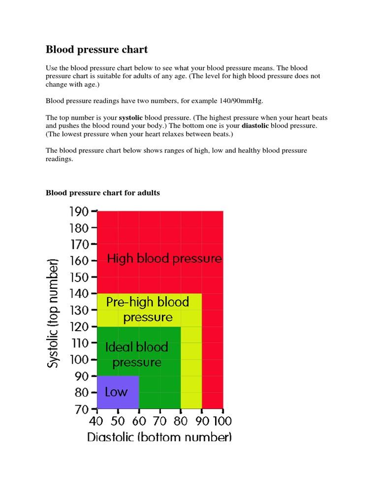 Bloodpressure chart blood pressure hypertension nvjuhfo Image collections