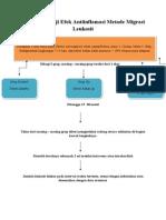 Uji Efek Antiinflamasi Leukosit