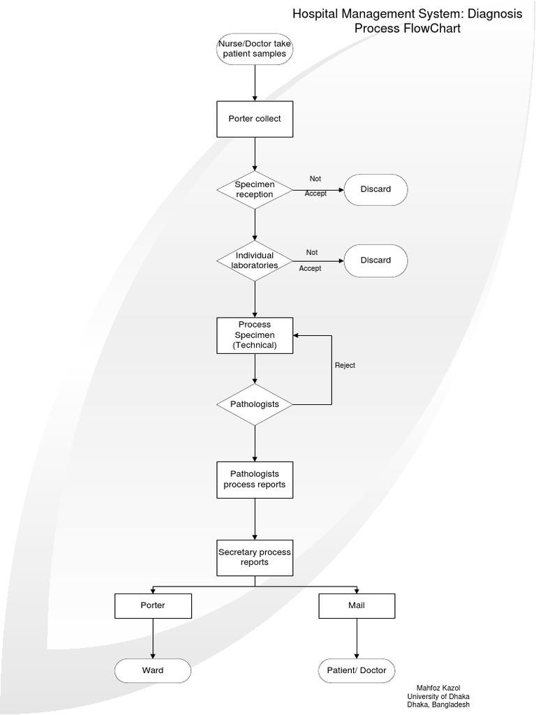 Flowchart of hospital management nvjuhfo Choice Image
