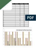 mexicanhistory prepostassessment score result table
