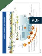 GTD Workflow Diagram
