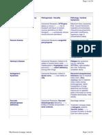 Genetic Disorders List