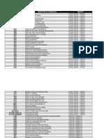 Transações SAP - FC