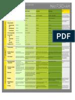 Offices_Newbuild and Refurb Sustainability Matrix_Max Fordham