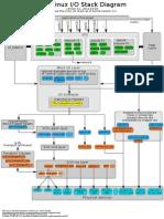 Linux Io Stack Diagram v0.1